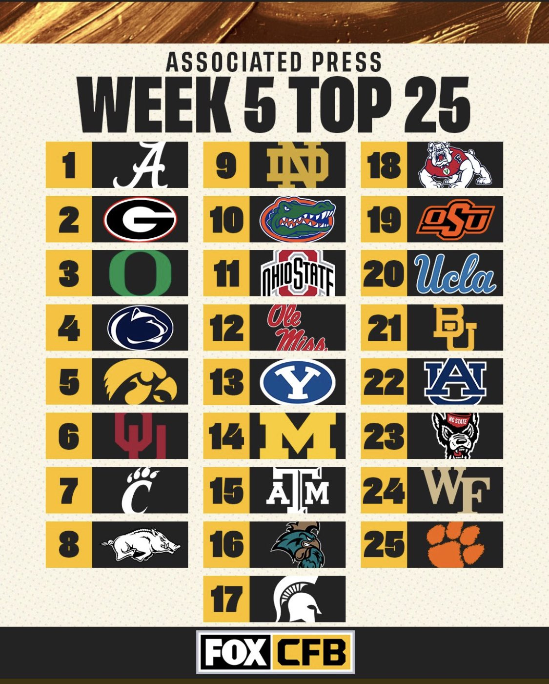 Baylor ranked No. 21